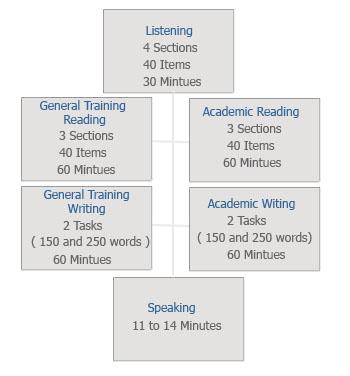 international english language testing system pdf