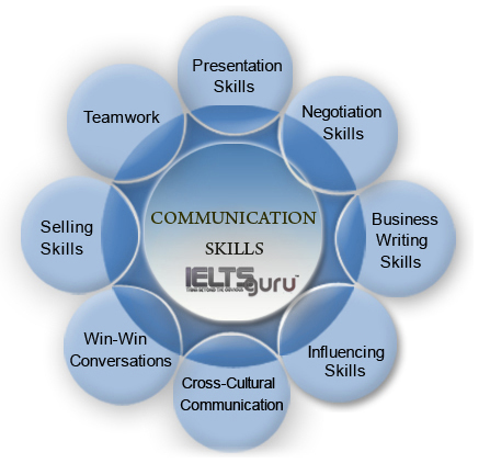 purpose and importance of business communication 2009-12-7 why communication education is important: the centrality of the  business, enhancing  importance of communication instruction.
