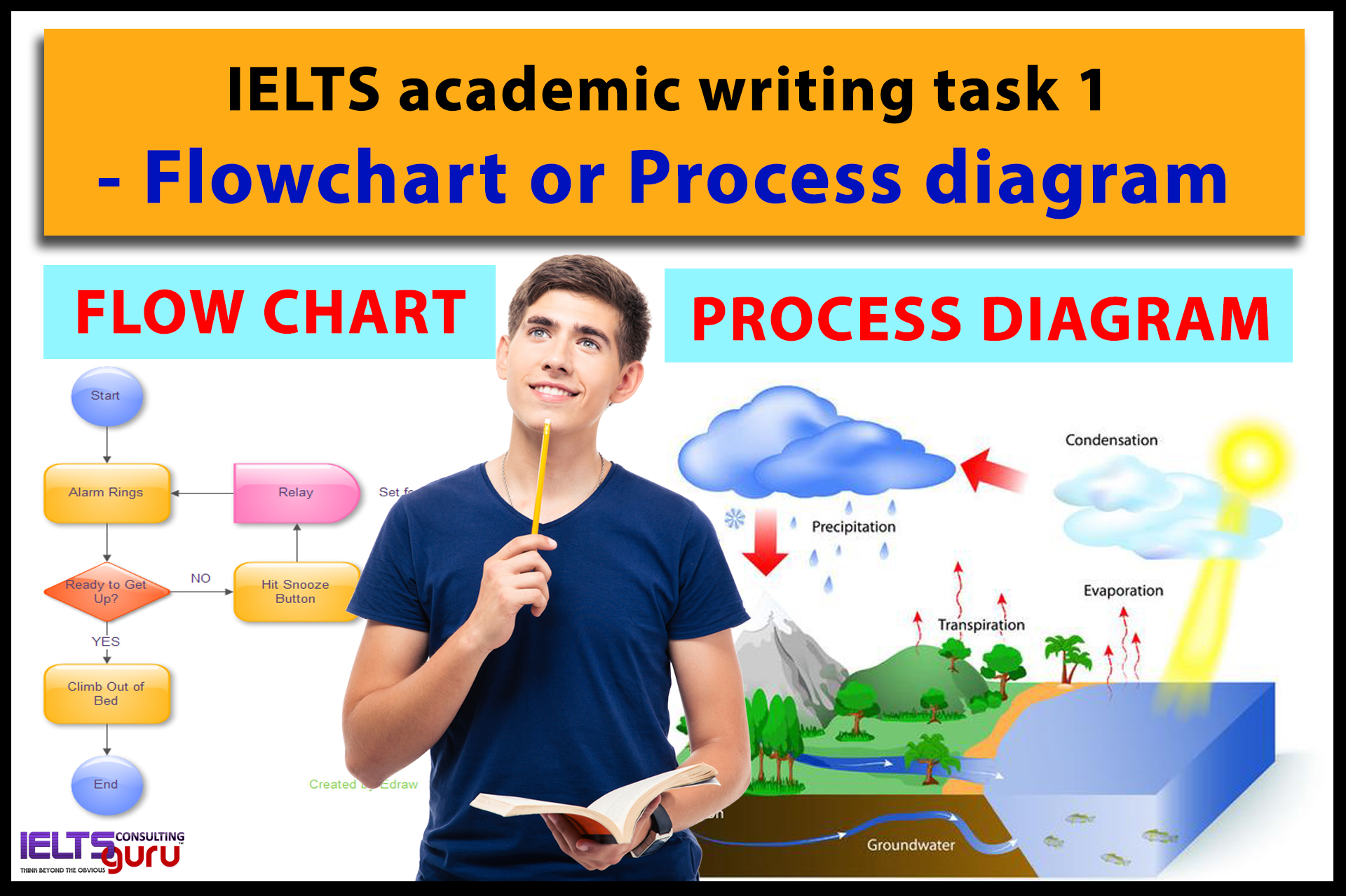 Ielts Academic Writing Task 1 Flowchart Or Process Diagram Ieltsguru